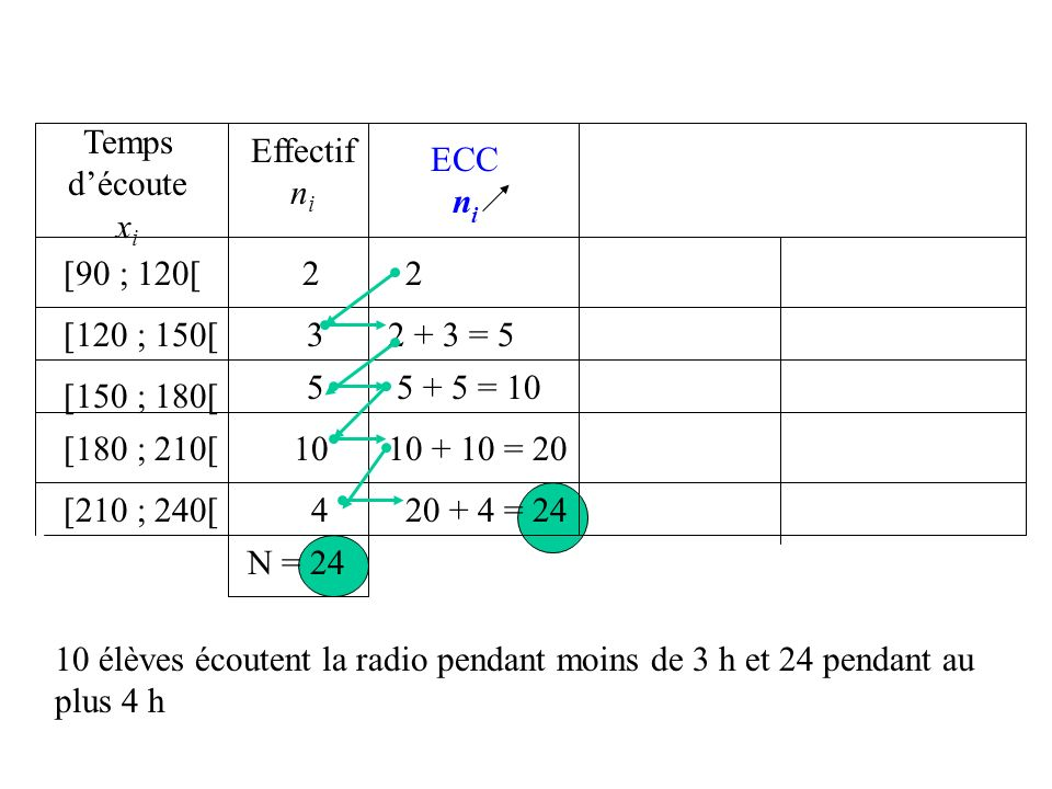 Temps d'écoutexi. Effectif. ni. ECC. ni. [90 ; 120[ 2. 2. [120 ; 150[ 3. 2 + 3 = 5. 5. 5 + 5 = 10. [150 ; 180[
